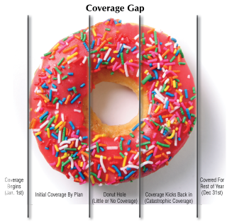 The-Donut-Hole-Gap